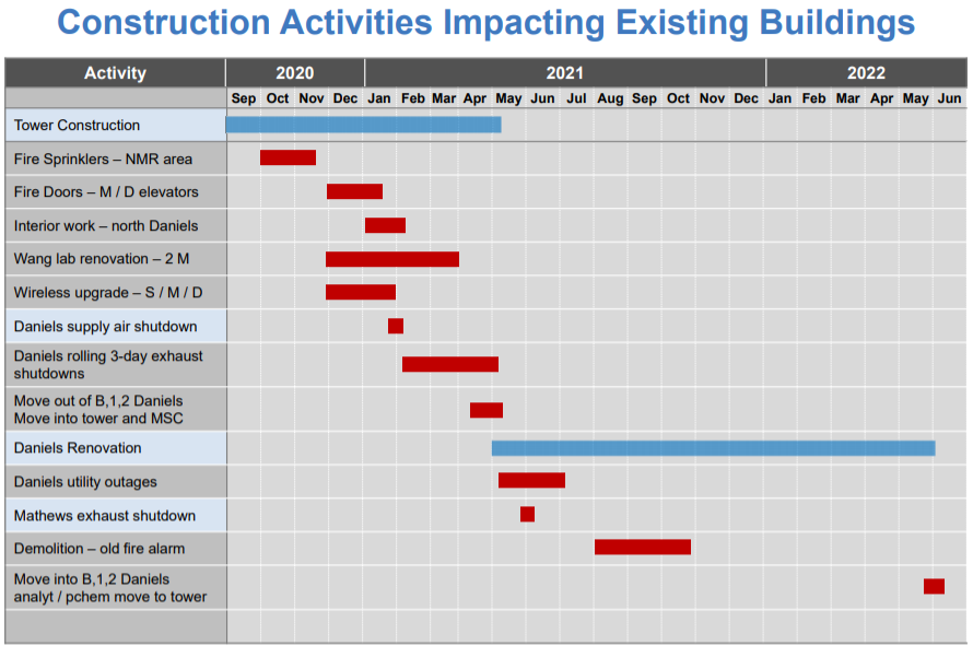Construction Schedule Graphic