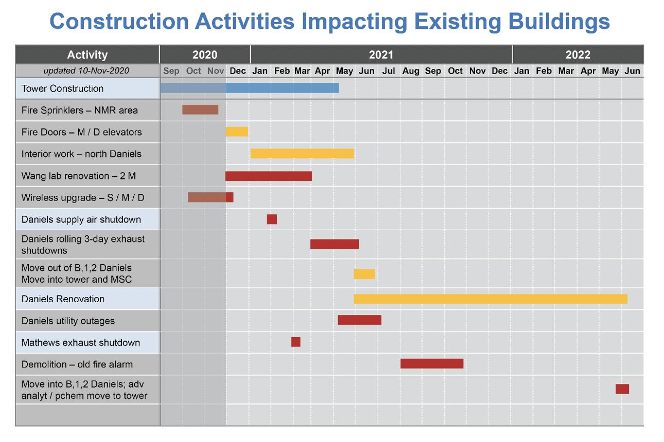 Construction activities calendar impacting existing buildings.