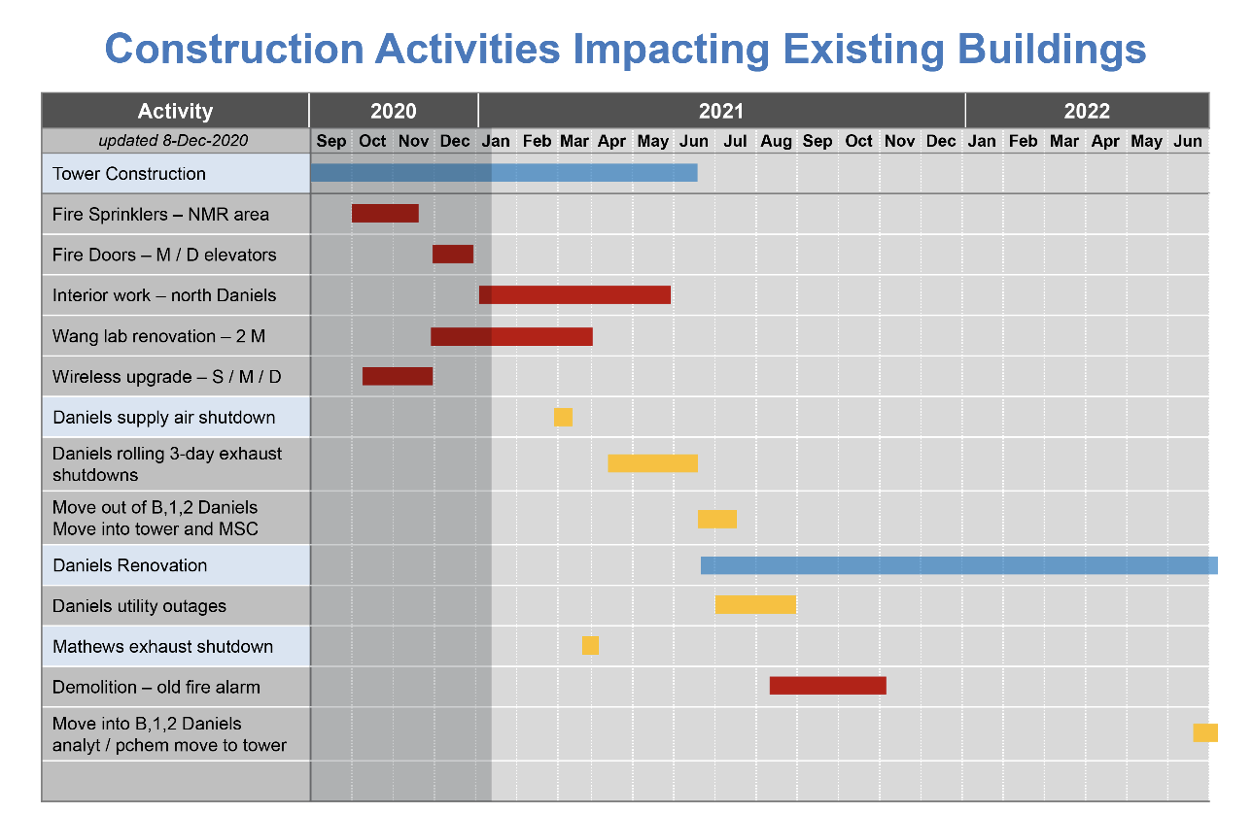 Construction activities impacting existing buildings calendar from the update on 01/11/2021.