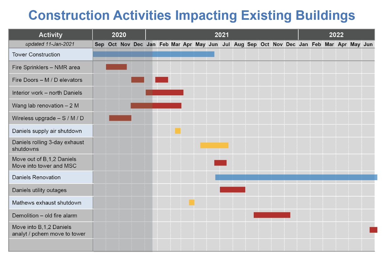 Construction activities impacting existing buildings from 01/18/2021.
