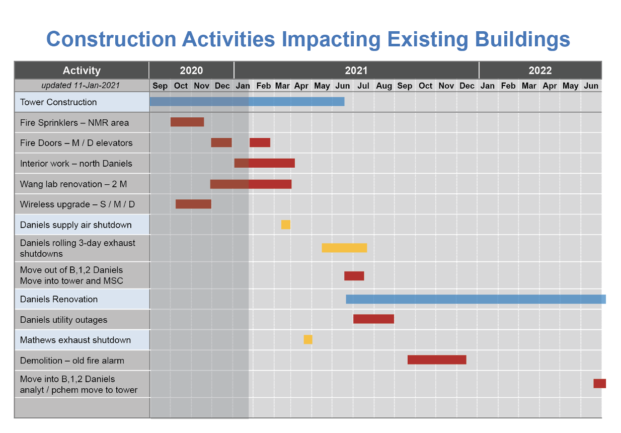 Construction activities impacting existing buildings as of 01/25/2021.