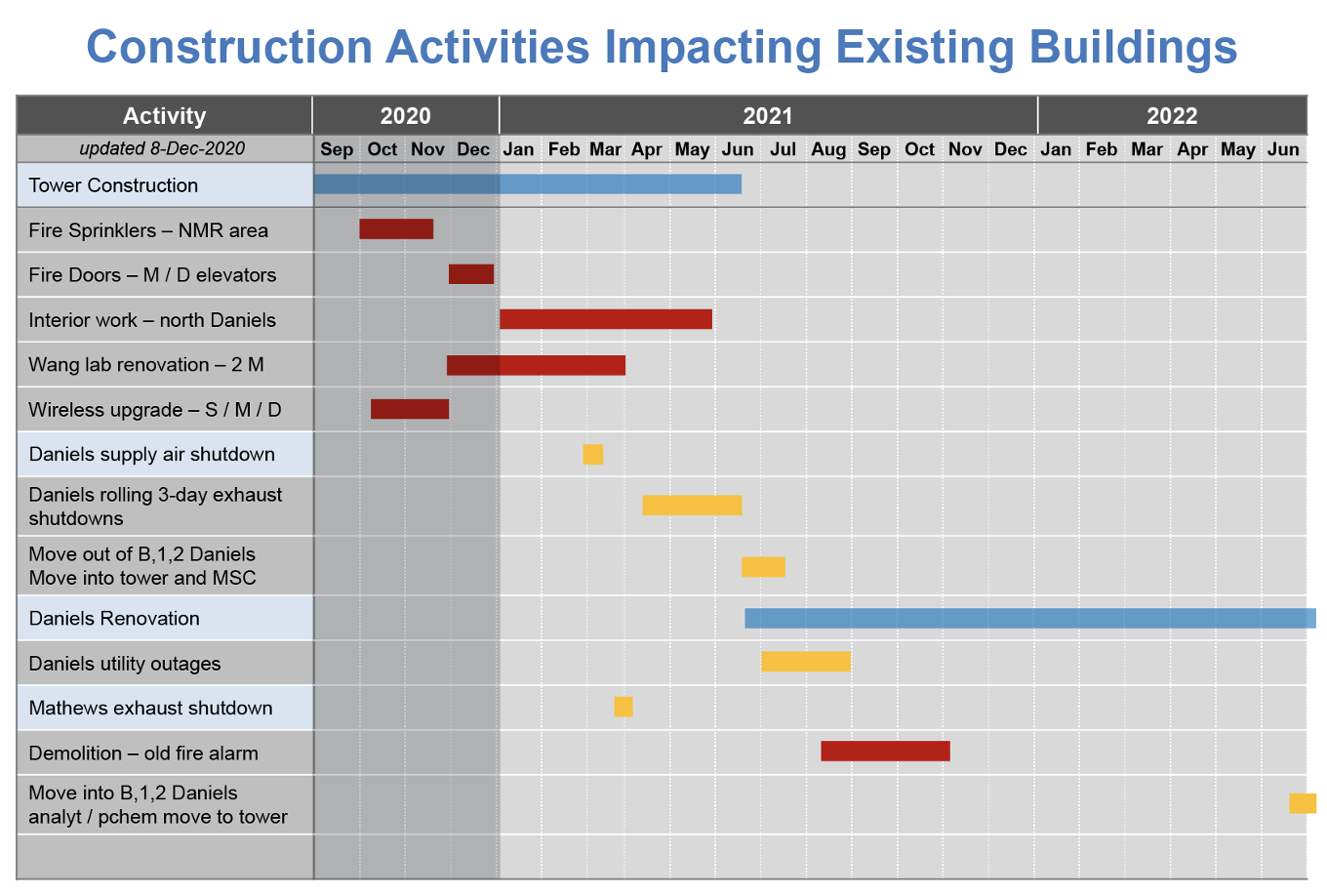 Construction activities impacting existing buildings calendar 01/04/2021