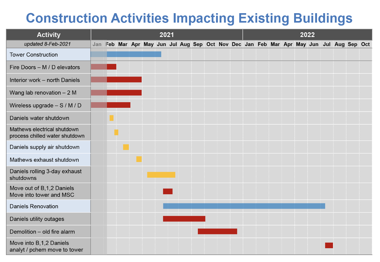 Construction activities impacting existing buildings calendar from 02/08/2021.