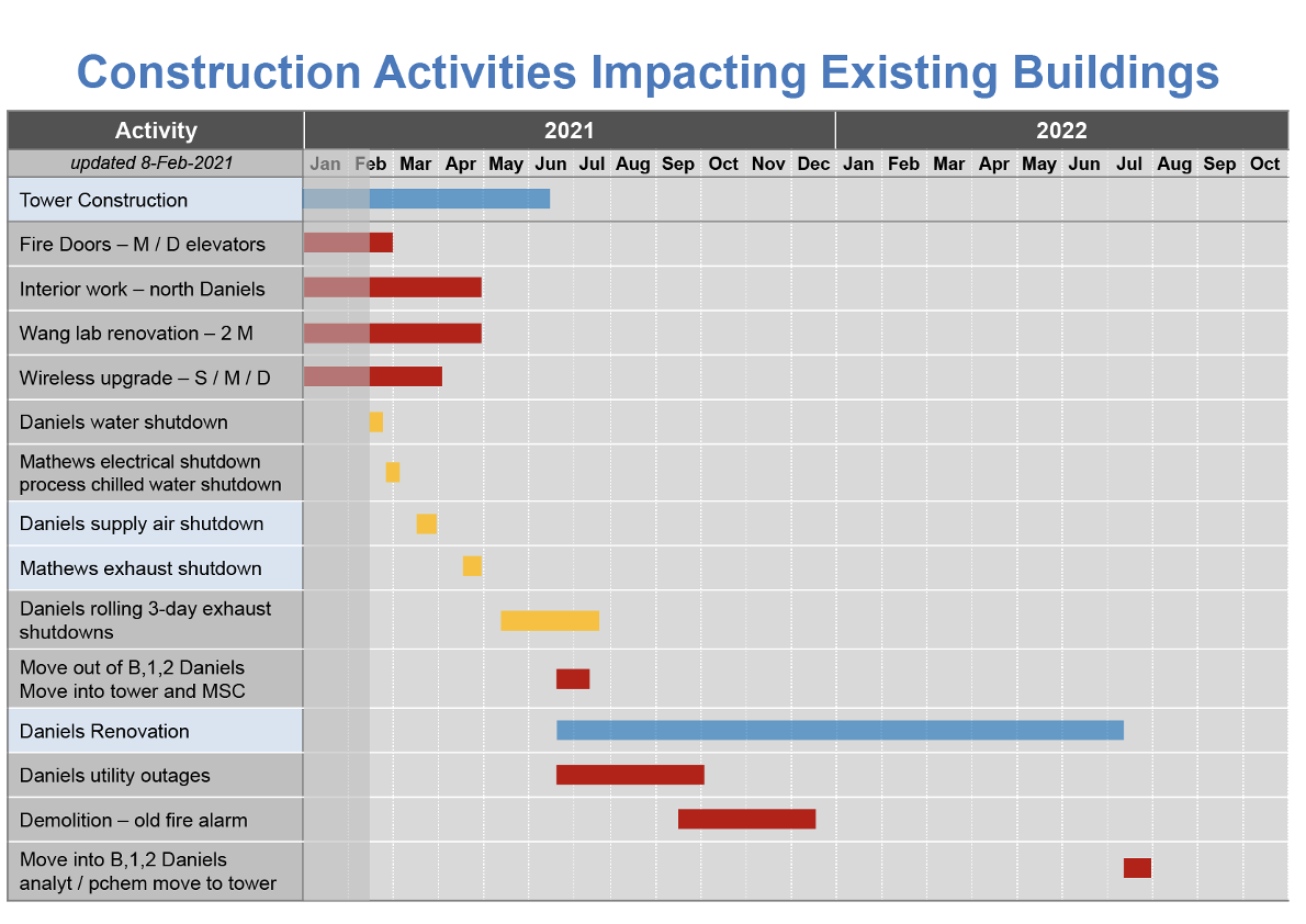 Construction activities impacts existing buildings updated 02/15/2021.