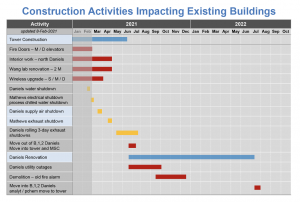 Construction activities impacting existing buildings for week of March 1.