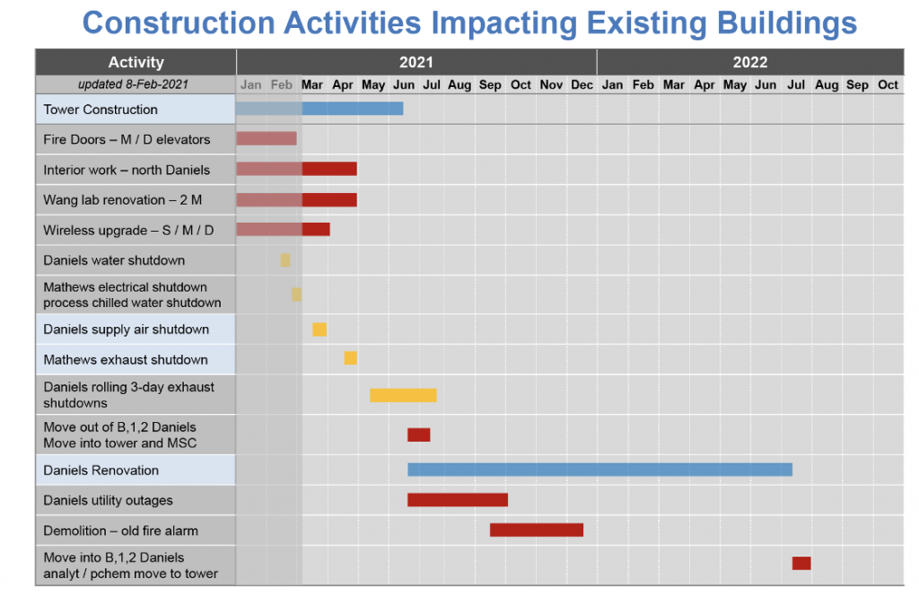 Construction activities impacting existing buildings from 03/08/2021