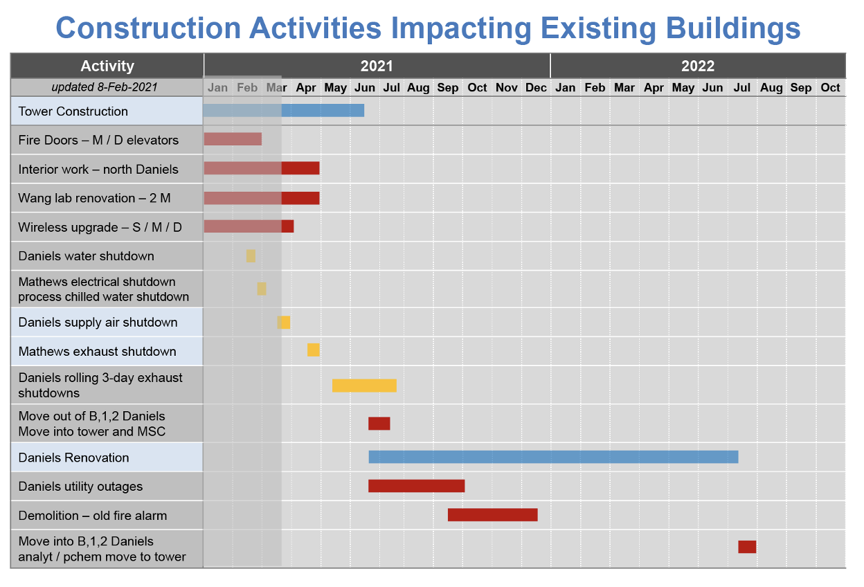 Construction activities impacting existing buildings.