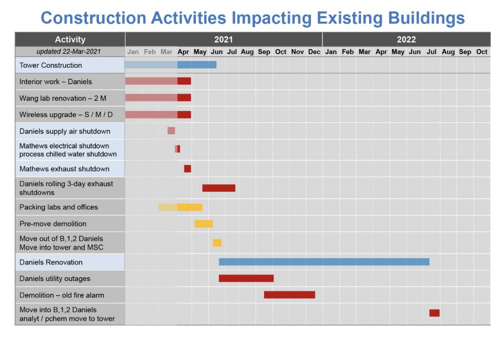 construction activities impacting existing buildings calendar