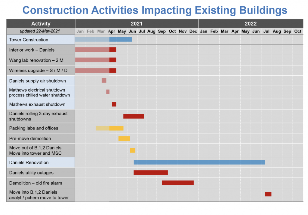 construction activities impacting existing events calendar.