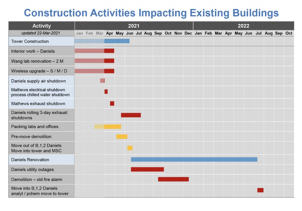 constru ction activities impacting existing buildings