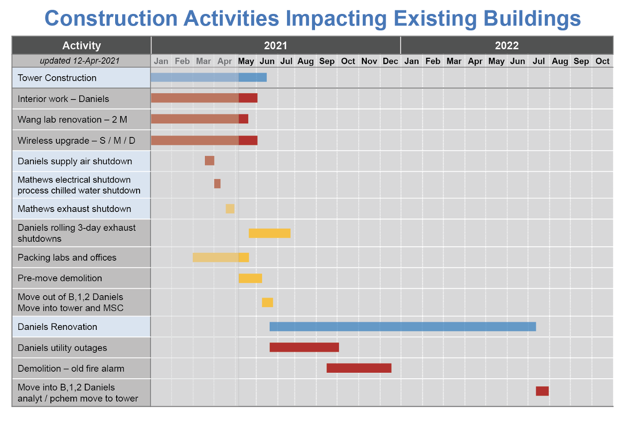 construction activities impacting existing buildings