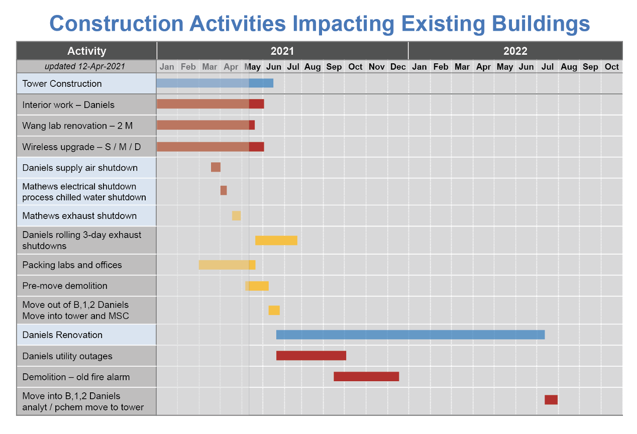 construction activities impacting existing buildings for 5/10