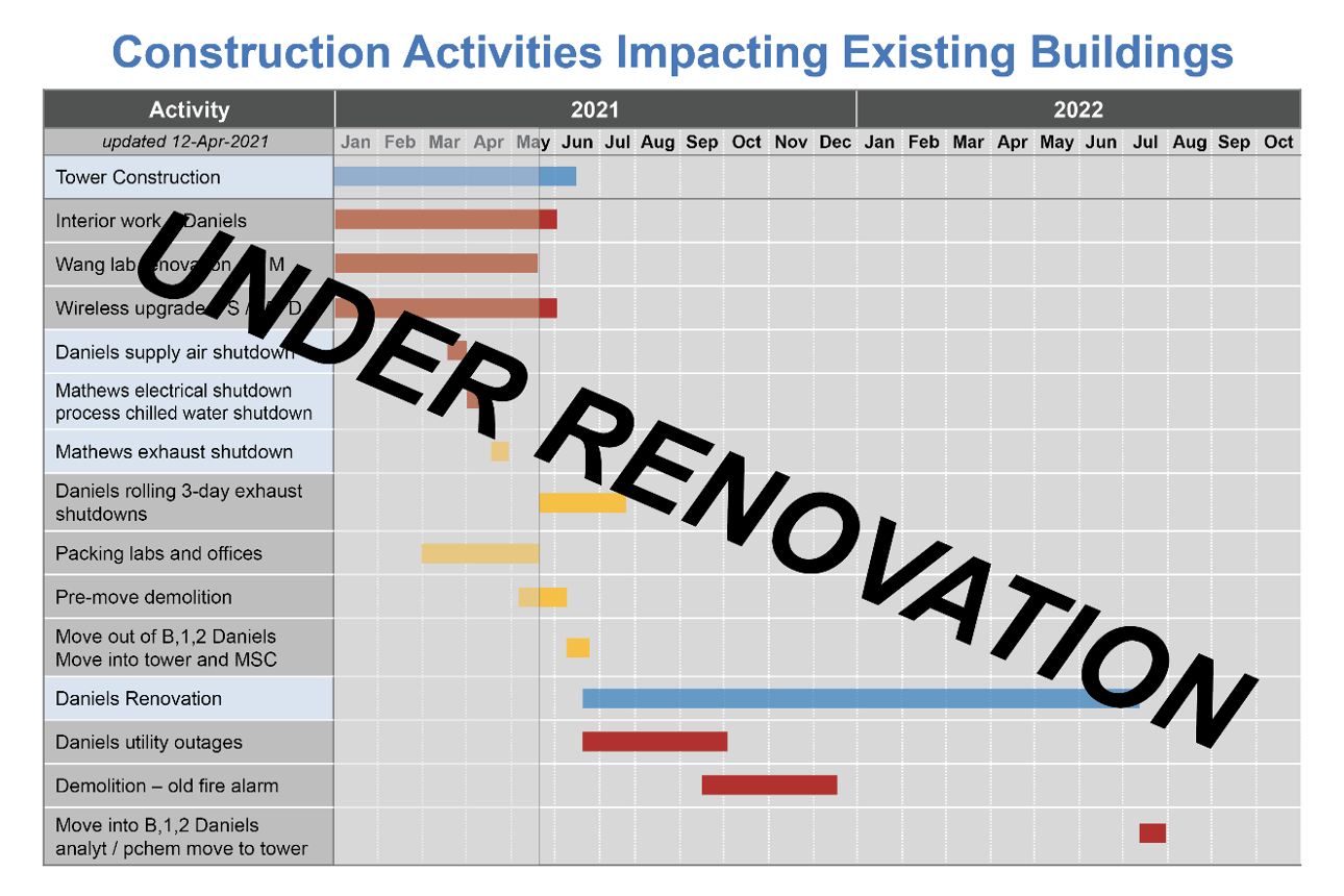 Construction activities impacting existing buildings as of 05/17/2021