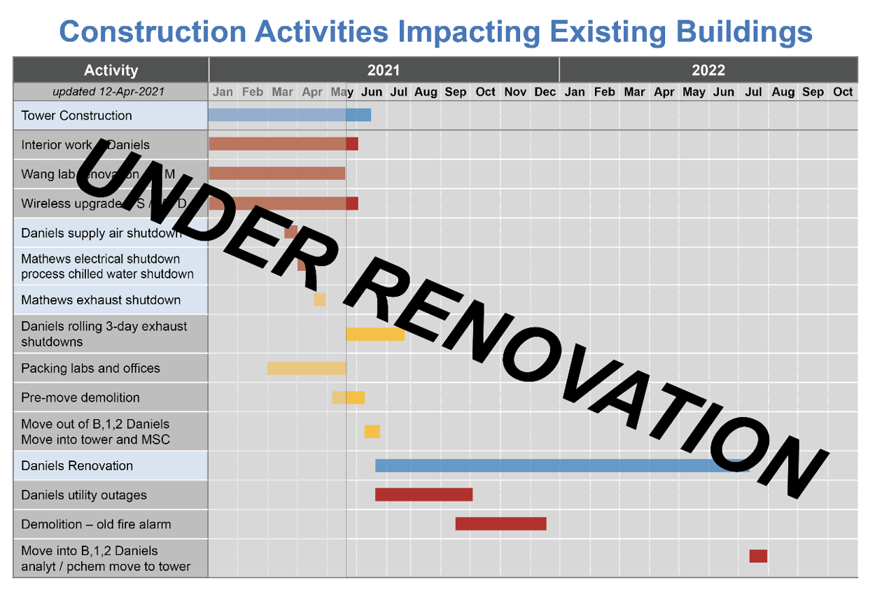 Construction activities imapcting existing buildings as of 06/01/2021/